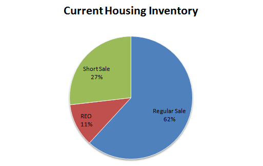 Housing inventory in shasta county