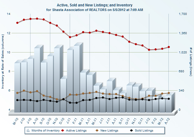 Redding area home sales