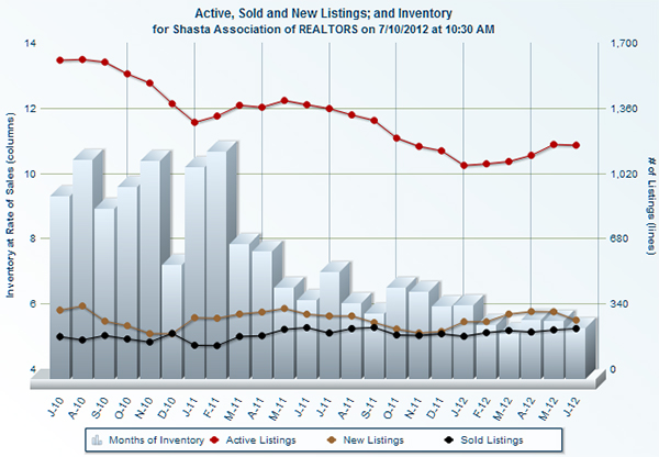 Redding area home sales for June