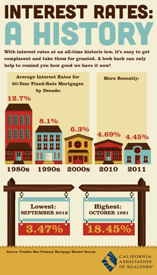 Interest rates from the California Association of Realtors