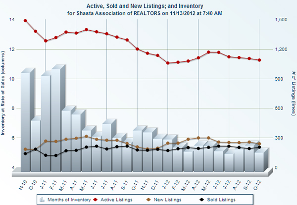 October home sales in greater Redding california