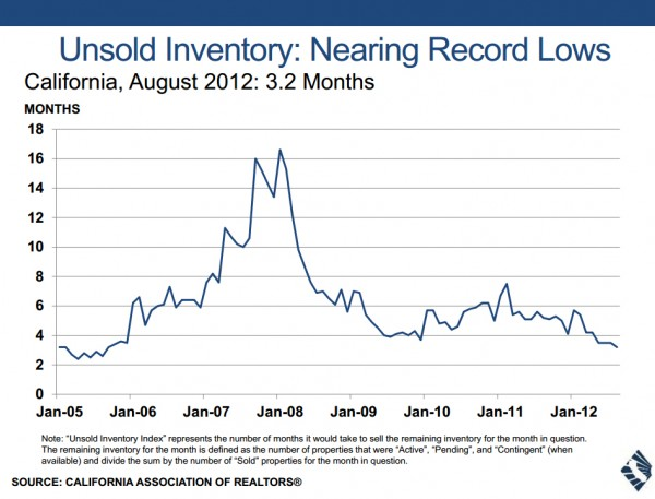 Median Price CA Unsold Inventory