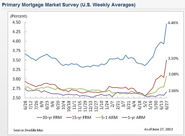 June 2013 Mortgage rates