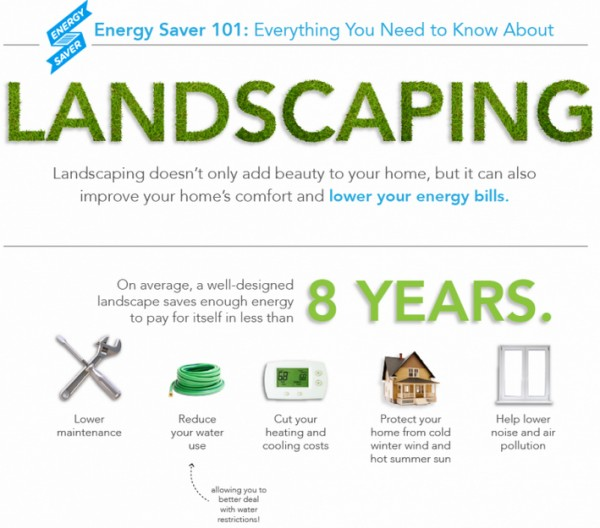 Energy landscaping
